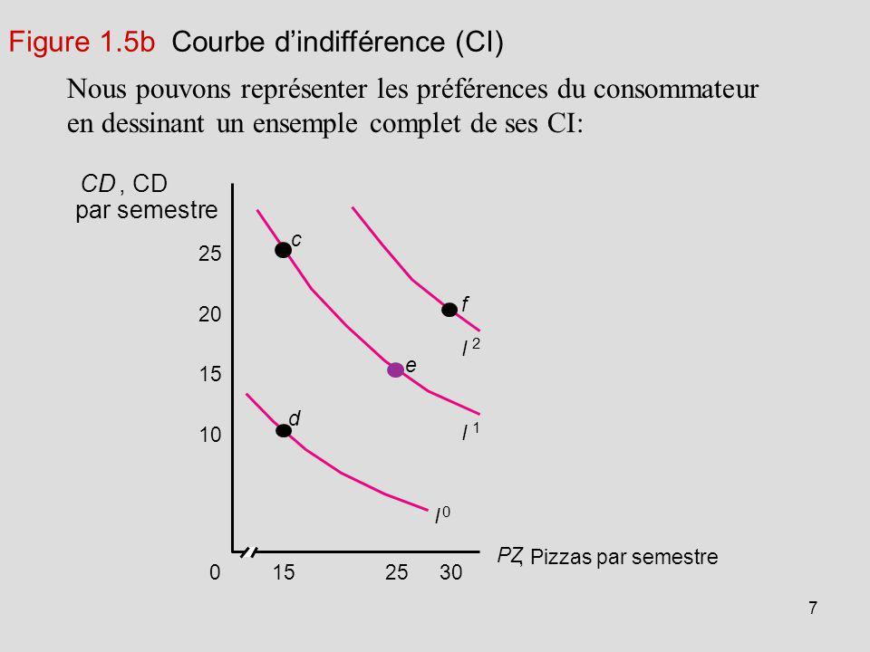 7 Nous pouvons représenter les préférences du consommateur en dessinant un ensemple complet de ses CI: 302515 25 20 15 10 0 d I 0 I 1 I 2 e c f, Pizza