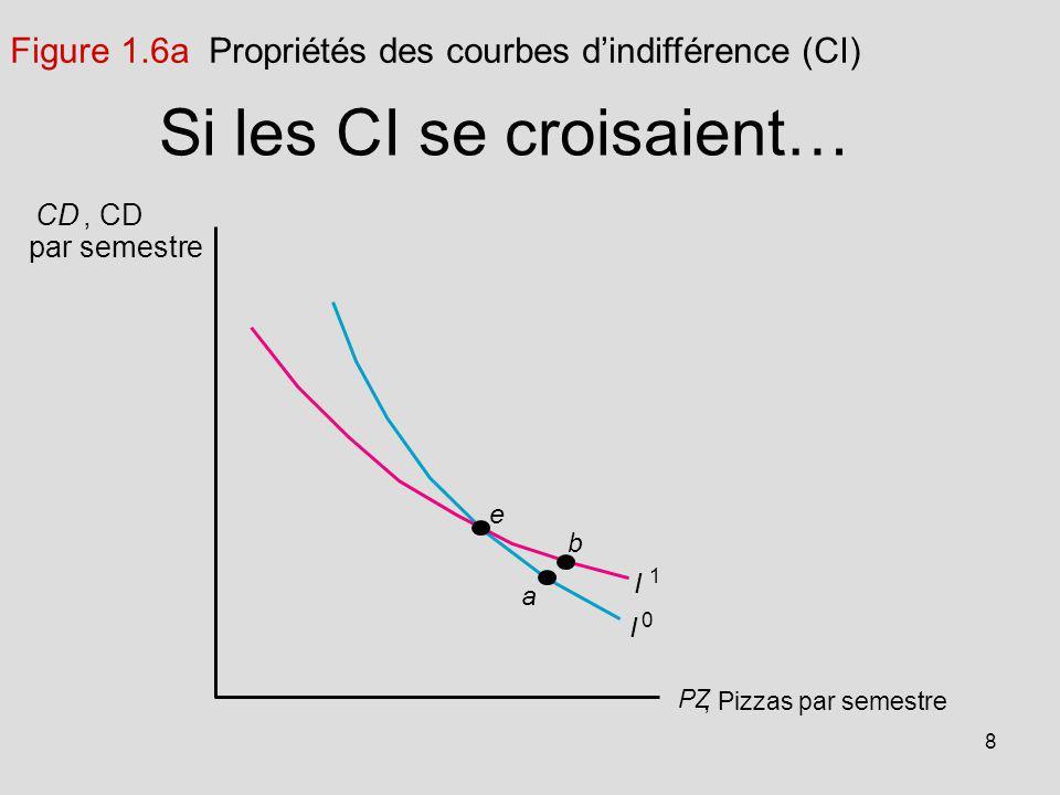 8 Si les CI se croisaient… I 1 I 0 a b e, Pizzas par semestre PZ CD, CD par semestre Figure 1.6a Propriétés des courbes dindifférence (CI)