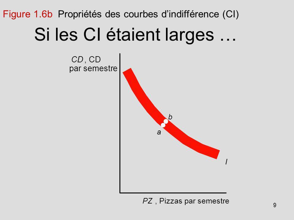 9 a b PZ, Pizzas par semestre I Si les CI étaient larges … CD, CD par semestre Figure 1.6b Propriétés des courbes dindifférence (CI)