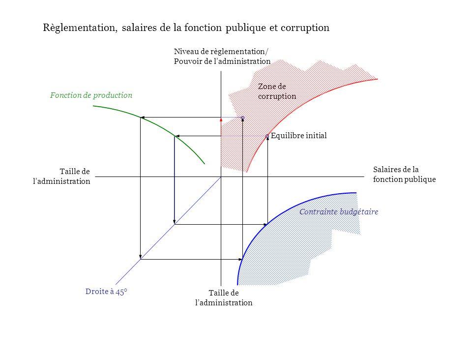 Niveau de règlementation/ Pouvoir de ladministration Salaires de la fonction publique Taille de ladministration Droite à 45 0 Zone de corruption Equilibre initial Fonction de production Contrainte budgétaire Règlementation, salaires de la fonction publique et corruption