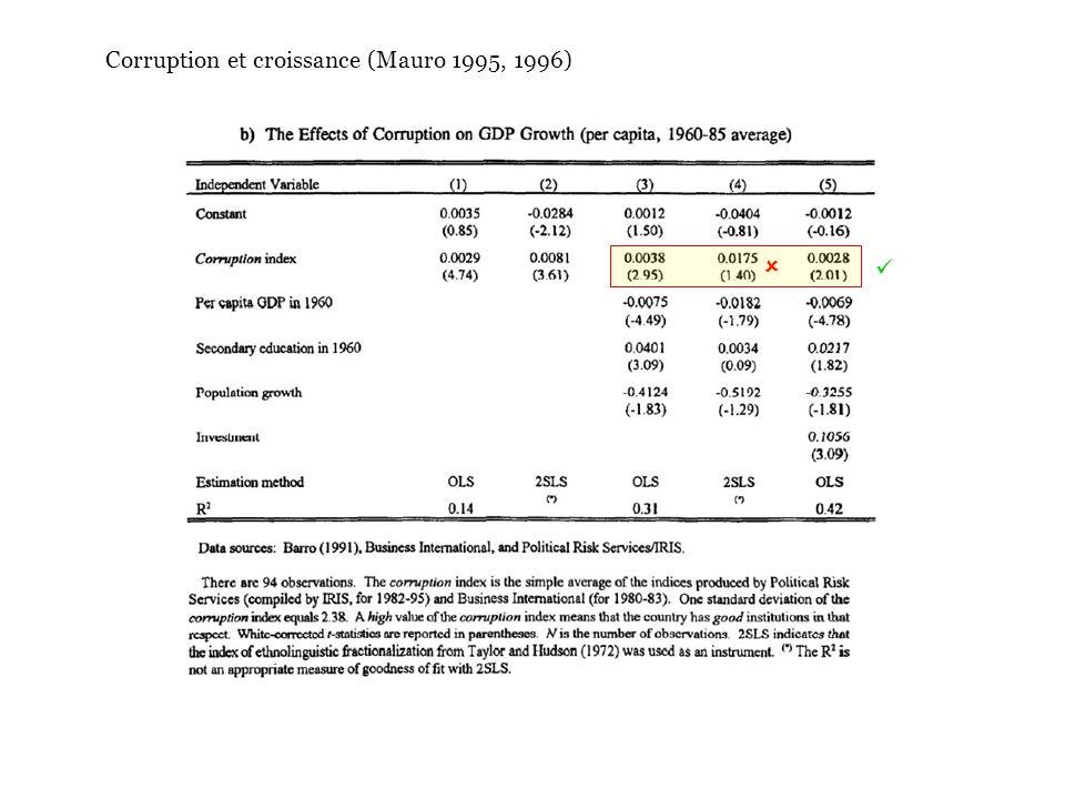 Corruption et croissance (Mauro 1995, 1996)