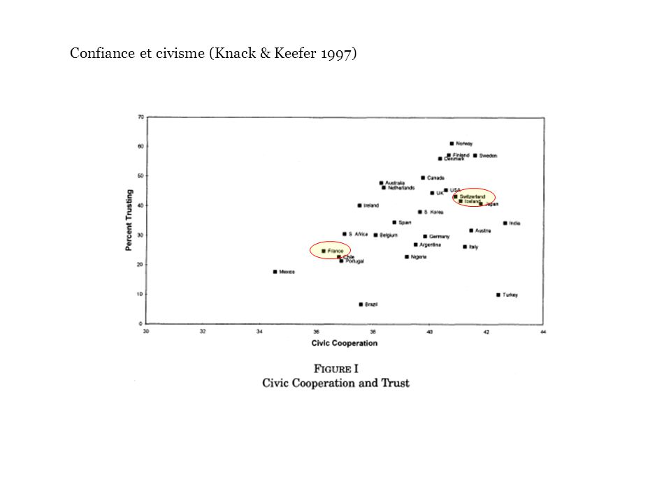 Confiance et civisme (Knack & Keefer 1997)