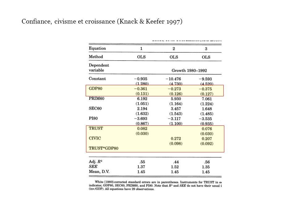 Confiance, civisme et croissance (Knack & Keefer 1997)