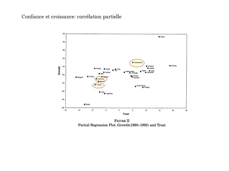 Confiance et croissance: corrélation partielle