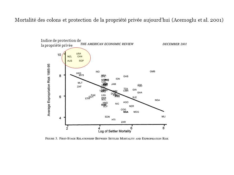 Indice de protection de la propriété privée Mortalité des colons et protection de la propriété privée aujourdhui (Acemoglu et al.