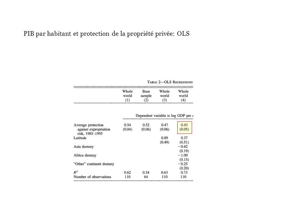 PIB par habitant et protection de la propriété privée: OLS
