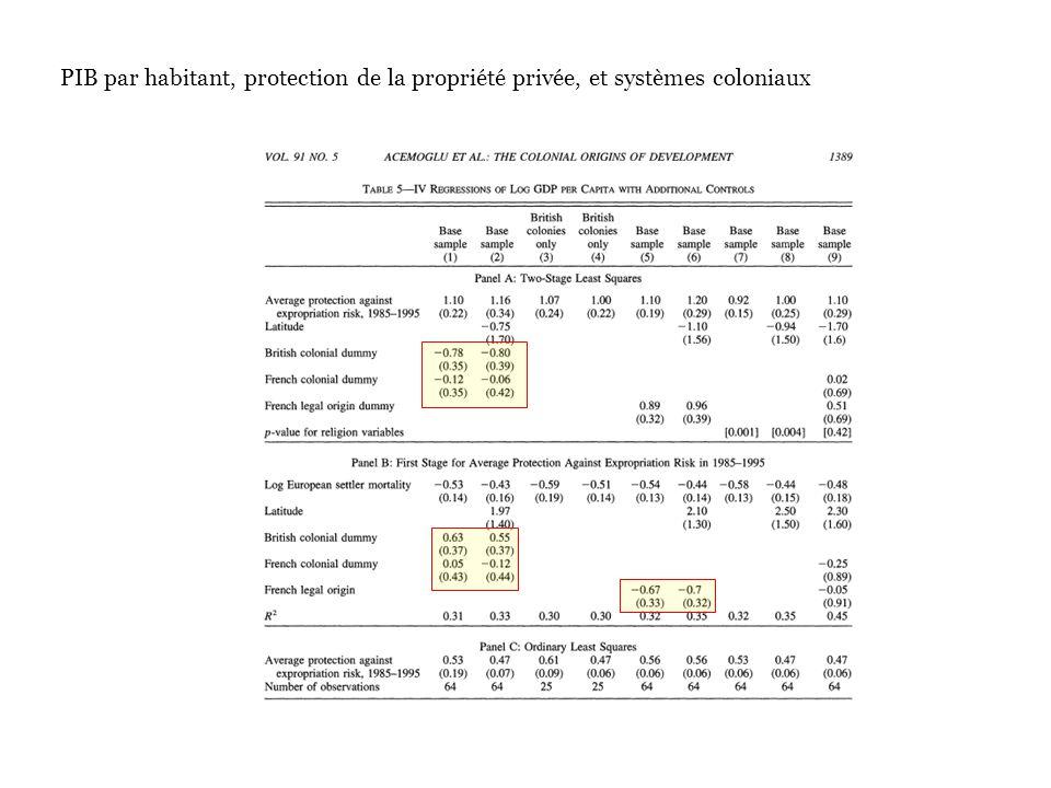 PIB par habitant, protection de la propriété privée, et systèmes coloniaux