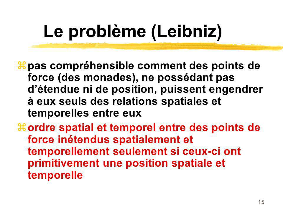 15 Le problème (Leibniz) pas compréhensible comment des points de force (des monades), ne possédant pas détendue ni de position, puissent engendrer à