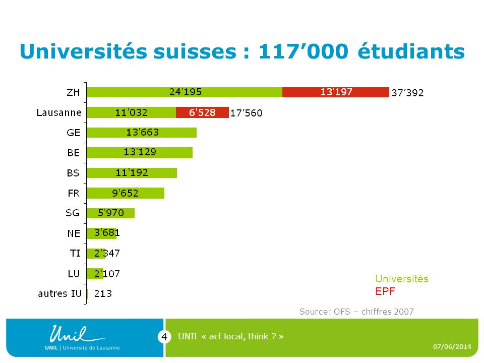 Universités suisses : 117000 étudiants 07/06/2014 UNIL « act local, think .