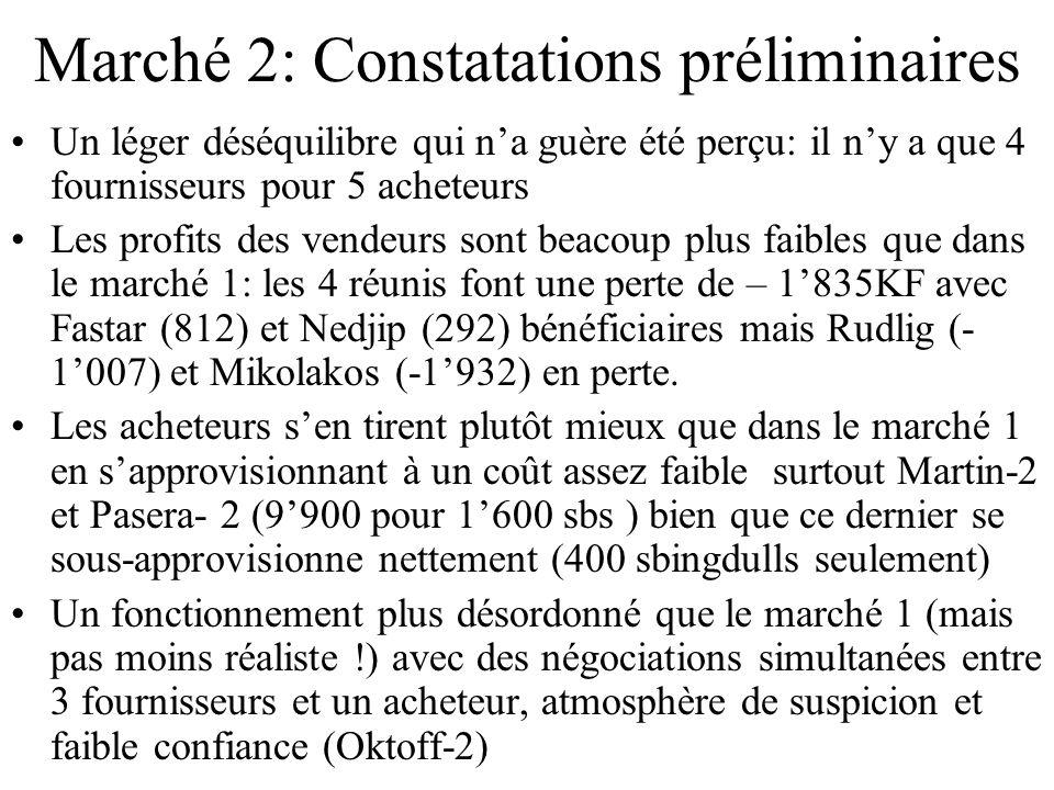 Marché 2: Constatations préliminaires Un léger déséquilibre qui na guère été perçu: il ny a que 4 fournisseurs pour 5 acheteurs Les profits des vendeurs sont beacoup plus faibles que dans le marché 1: les 4 réunis font une perte de – 1835KF avec Fastar (812) et Nedjip (292) bénéficiaires mais Rudlig (- 1007) et Mikolakos (-1932) en perte.