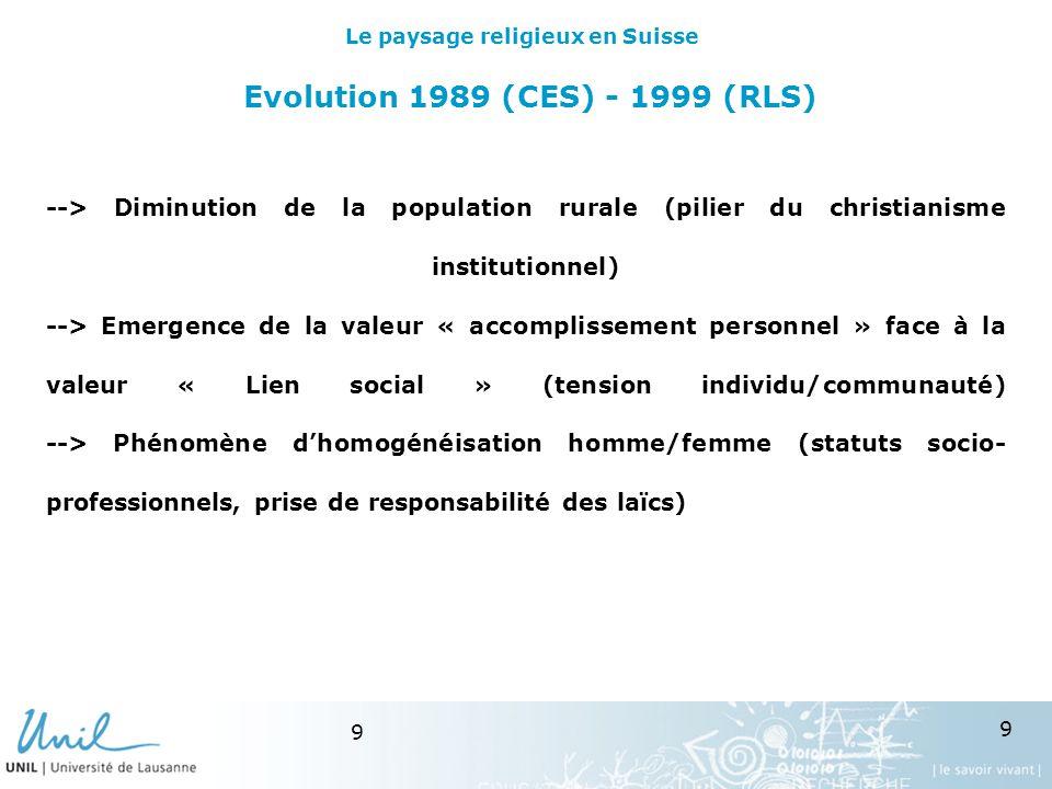 9 9 Evolution 1989 (CES) - 1999 (RLS) --> Diminution de la population rurale (pilier du christianisme institutionnel) --> Emergence de la valeur « accomplissement personnel » face à la valeur « Lien social » (tension individu/communauté) --> Phénomène dhomogénéisation homme/femme (statuts socio- professionnels, prise de responsabilité des laïcs) Le paysage religieux en Suisse