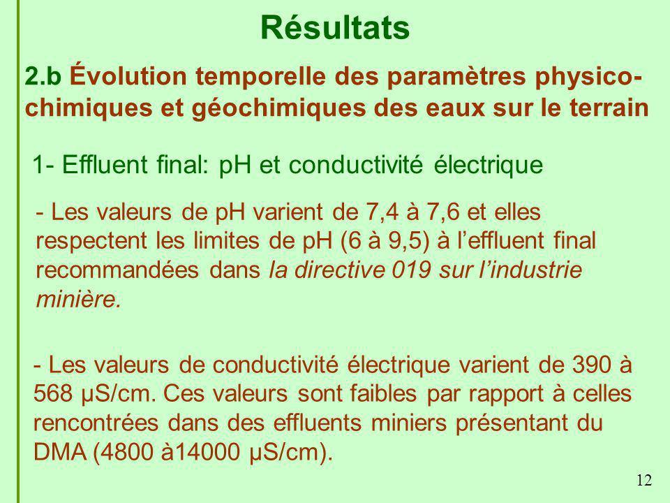12 Résultats 2.b Évolution temporelle des paramètres physico- chimiques et géochimiques des eaux sur le terrain 1- Effluent final: pH et conductivité