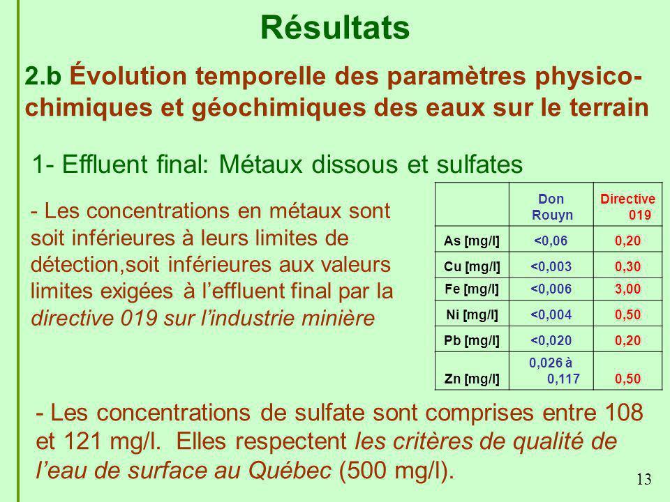 13 Résultats 2.b Évolution temporelle des paramètres physico- chimiques et géochimiques des eaux sur le terrain 1- Effluent final: Métaux dissous et s