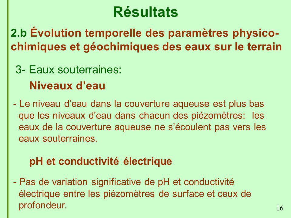16 - Pas de variation significative de pH et conductivité électrique entre les piézomètres de surface et ceux de profondeur. Résultats pH et conductiv
