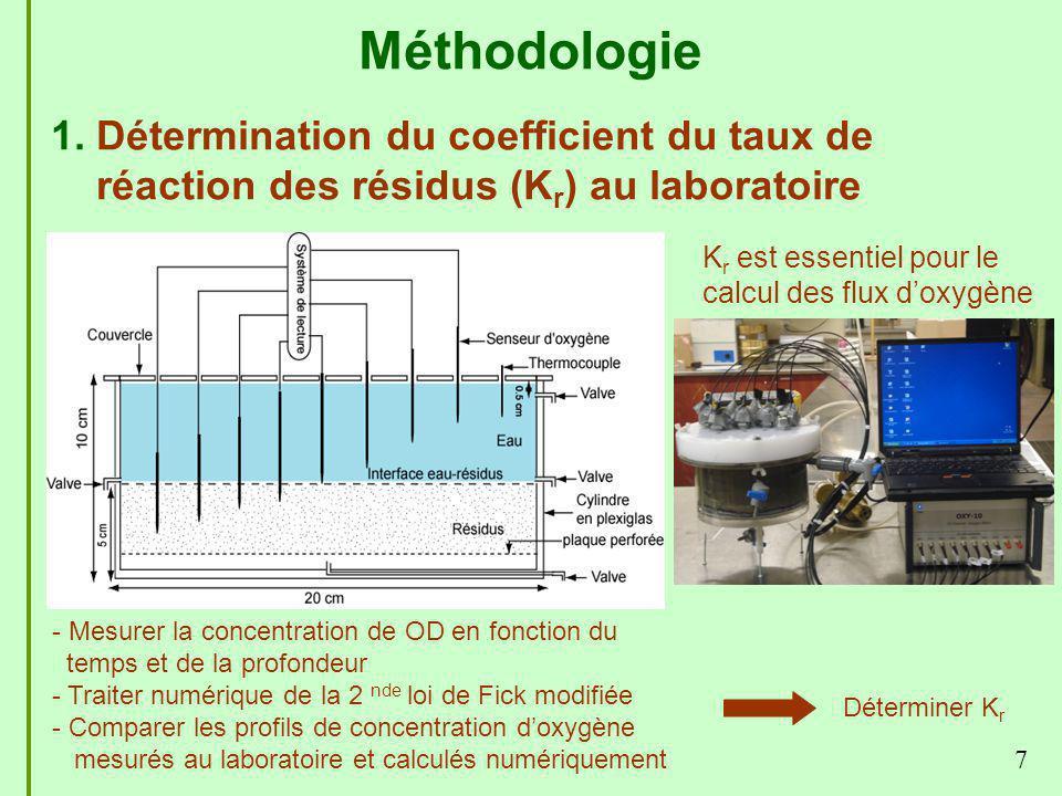 1. Détermination du coefficient du taux de réaction des résidus (K r ) au laboratoire 7 - Mesurer la concentration de OD en fonction du temps et de la