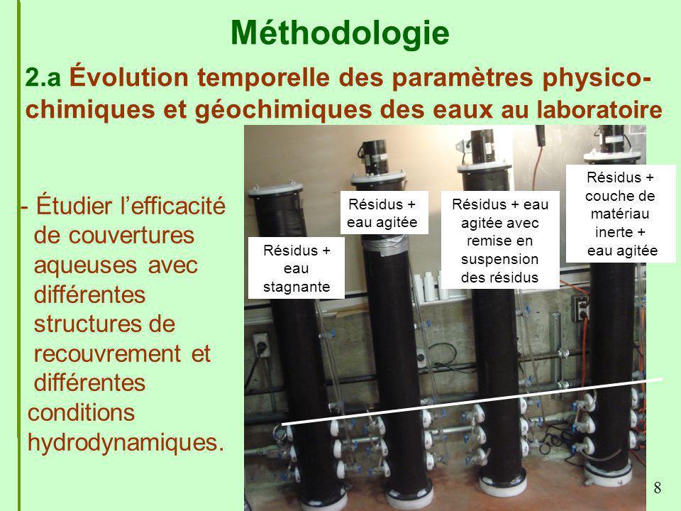 8 2.a Évolution temporelle des paramètres physico- chimiques et géochimiques des eaux au laboratoire Résidus + eau stagnante Résidus + eau agitée Rési