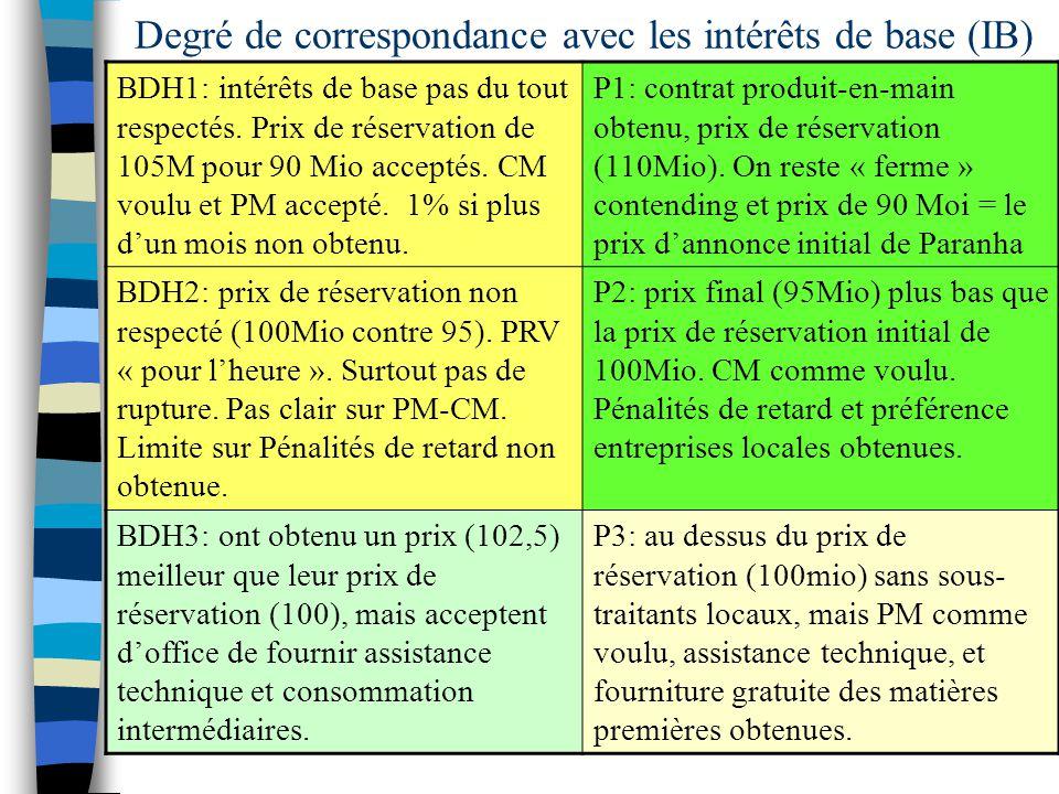 Degré de correspondance avec les intérêts de base (IB) BDH1: intérêts de base pas du tout respectés. Prix de réservation de 105M pour 90 Mio acceptés.