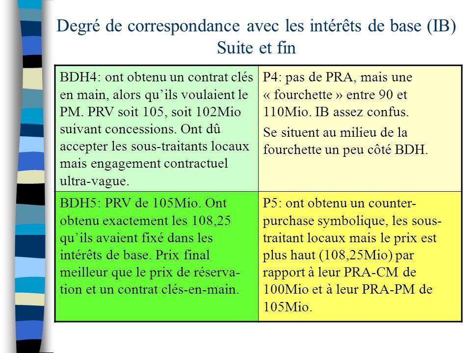 Degré de correspondance avec les intérêts de base (IB) Suite et fin BDH4: ont obtenu un contrat clés en main, alors quils voulaient le PM.