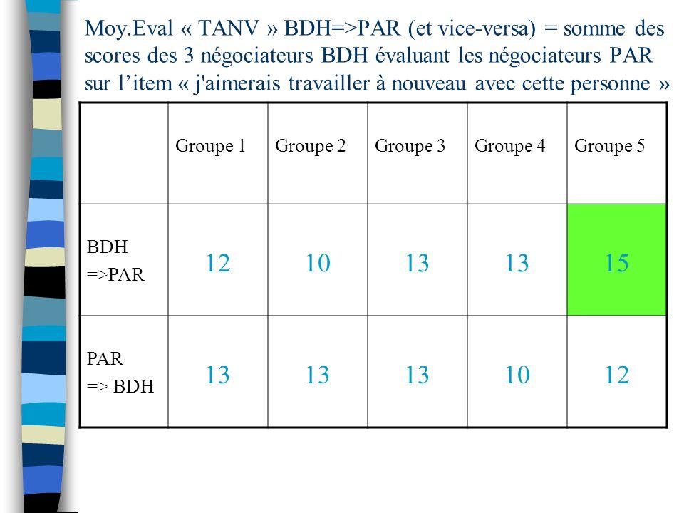 Moy.Eval « TANV » BDH=>PAR (et vice-versa) = somme des scores des 3 négociateurs BDH évaluant les négociateurs PAR sur litem « j'aimerais travailler à