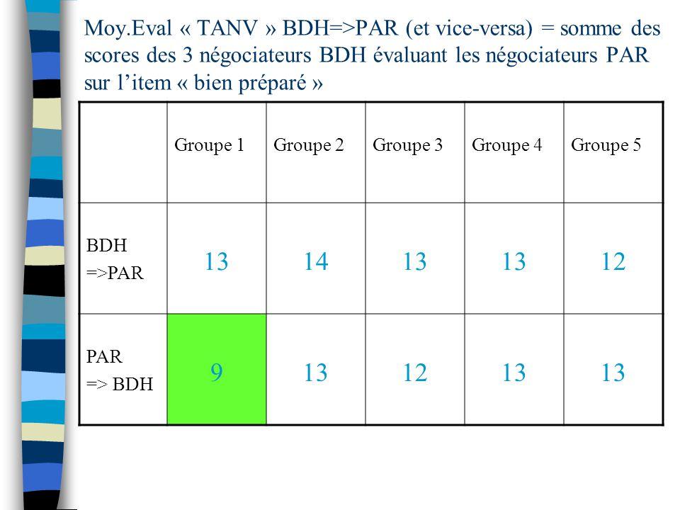 Moy.Eval « TANV » BDH=>PAR (et vice-versa) = somme des scores des 3 négociateurs BDH évaluant les négociateurs PAR sur litem « bien préparé » Groupe 1Groupe 2Groupe 3Groupe 4Groupe 5 BDH =>PAR 131413 12 PAR => BDH 9131213