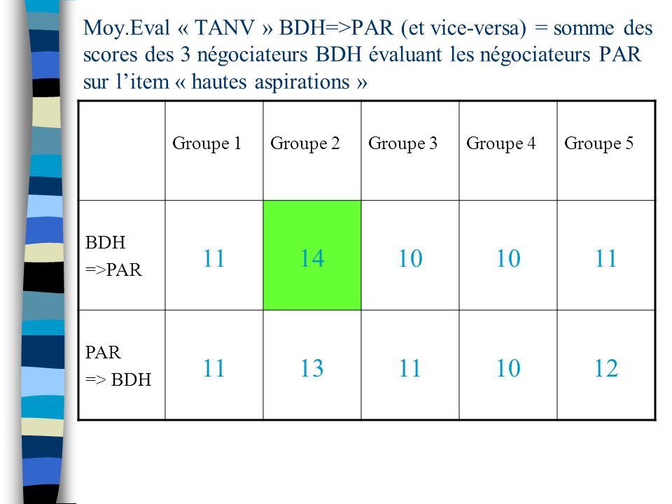 Moy.Eval « TANV » BDH=>PAR (et vice-versa) = somme des scores des 3 négociateurs BDH évaluant les négociateurs PAR sur litem « hautes aspirations » Groupe 1Groupe 2Groupe 3Groupe 4Groupe 5 BDH =>PAR 111410 11 PAR => BDH 1113111012