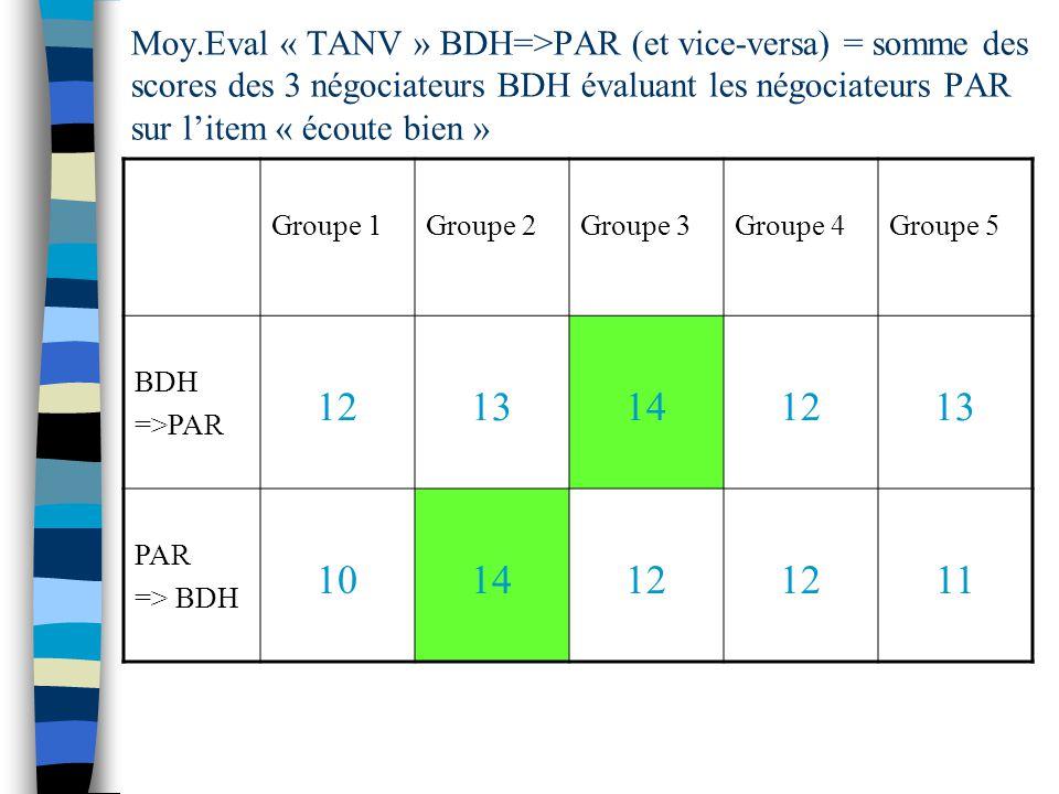 Moy.Eval « TANV » BDH=>PAR (et vice-versa) = somme des scores des 3 négociateurs BDH évaluant les négociateurs PAR sur litem « écoute bien » Groupe 1Groupe 2Groupe 3Groupe 4Groupe 5 BDH =>PAR 1213141213 PAR => BDH 101412 11
