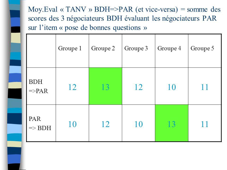 Moy.Eval « TANV » BDH=>PAR (et vice-versa) = somme des scores des 3 négociateurs BDH évaluant les négociateurs PAR sur litem « pose de bonnes questions » Groupe 1Groupe 2Groupe 3Groupe 4Groupe 5 BDH =>PAR 1213121011 PAR => BDH 1012101311