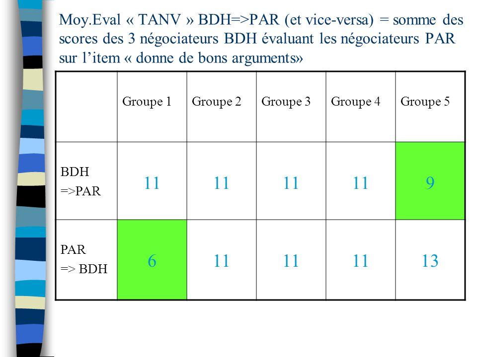 Moy.Eval « TANV » BDH=>PAR (et vice-versa) = somme des scores des 3 négociateurs BDH évaluant les négociateurs PAR sur litem « donne de bons arguments» Groupe 1Groupe 2Groupe 3Groupe 4Groupe 5 BDH =>PAR 11 9 PAR => BDH 611 13