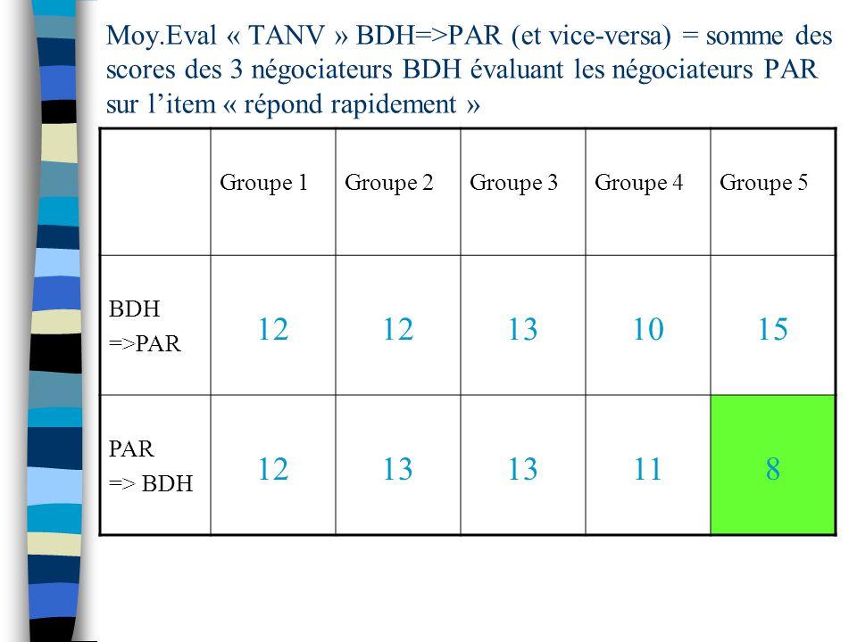Moy.Eval « TANV » BDH=>PAR (et vice-versa) = somme des scores des 3 négociateurs BDH évaluant les négociateurs PAR sur litem « répond rapidement » Groupe 1Groupe 2Groupe 3Groupe 4Groupe 5 BDH =>PAR 12 131015 PAR => BDH 1213 118