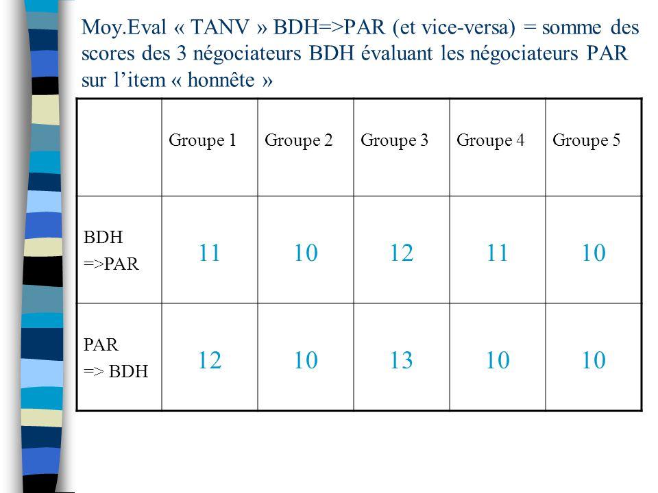 Moy.Eval « TANV » BDH=>PAR (et vice-versa) = somme des scores des 3 négociateurs BDH évaluant les négociateurs PAR sur litem « honnête » Groupe 1Groupe 2Groupe 3Groupe 4Groupe 5 BDH =>PAR 1110121110 PAR => BDH 12101310