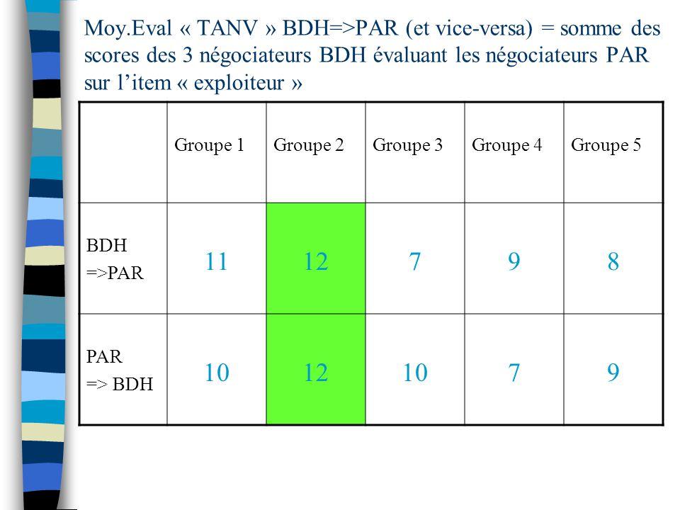 Moy.Eval « TANV » BDH=>PAR (et vice-versa) = somme des scores des 3 négociateurs BDH évaluant les négociateurs PAR sur litem « exploiteur » Groupe 1Groupe 2Groupe 3Groupe 4Groupe 5 BDH =>PAR 1112798 PAR => BDH 10121079