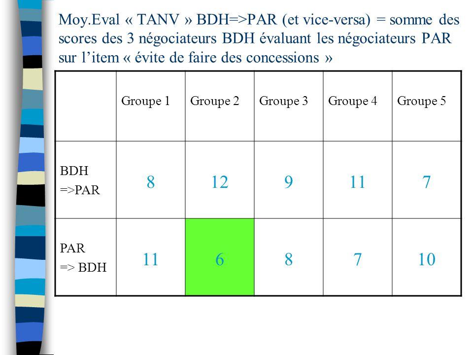 Moy.Eval « TANV » BDH=>PAR (et vice-versa) = somme des scores des 3 négociateurs BDH évaluant les négociateurs PAR sur litem « évite de faire des concessions » Groupe 1Groupe 2Groupe 3Groupe 4Groupe 5 BDH =>PAR 8129117 PAR => BDH 1168710