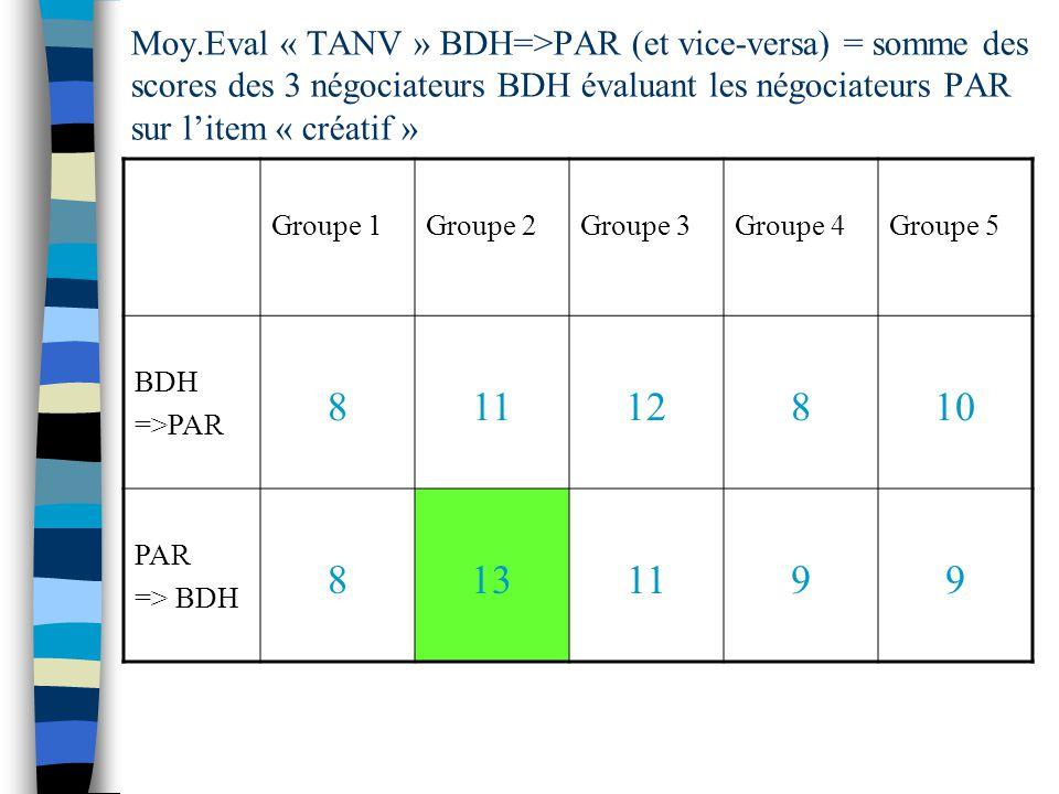 Moy.Eval « TANV » BDH=>PAR (et vice-versa) = somme des scores des 3 négociateurs BDH évaluant les négociateurs PAR sur litem « créatif » Groupe 1Groupe 2Groupe 3Groupe 4Groupe 5 BDH =>PAR 81112810 PAR => BDH 8131199