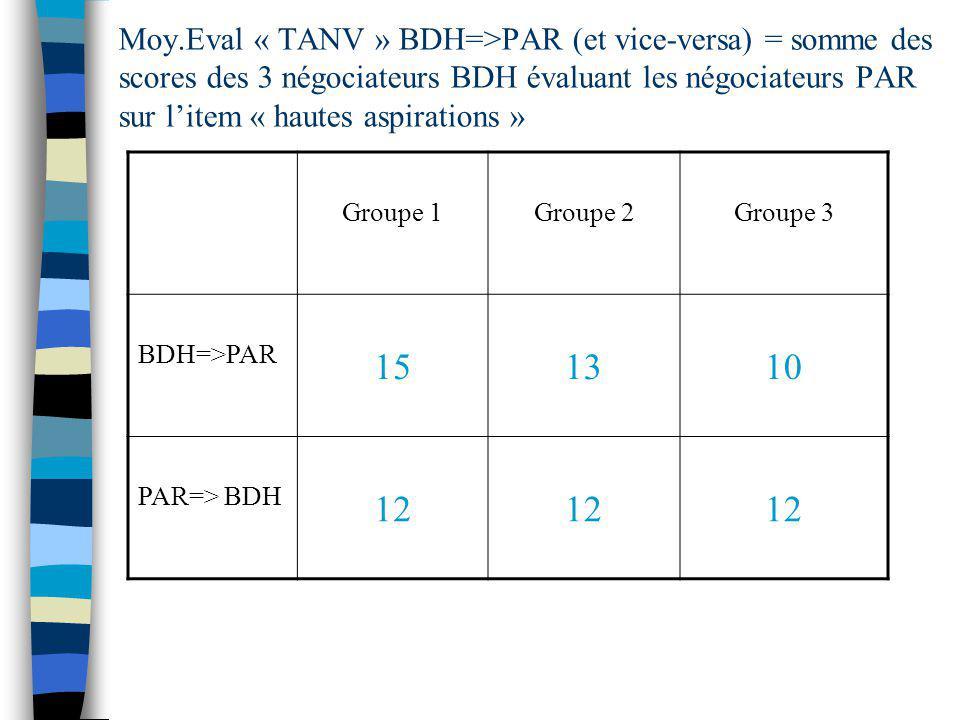 Moy.Eval « TANV » BDH=>PAR (et vice-versa) = somme des scores des 3 négociateurs BDH évaluant les négociateurs PAR sur litem « hautes aspirations » Gr