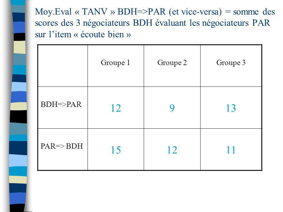 Moy.Eval « TANV » BDH=>PAR (et vice-versa) = somme des scores des 3 négociateurs BDH évaluant les négociateurs PAR sur litem « écoute bien » Groupe 1G