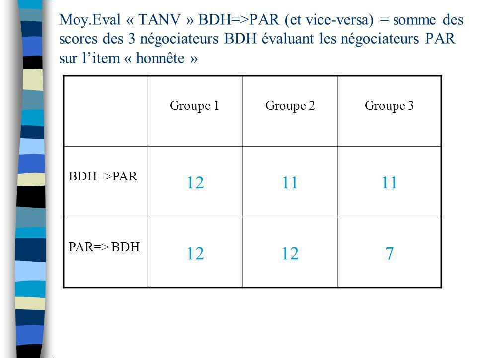 Moy.Eval « TANV » BDH=>PAR (et vice-versa) = somme des scores des 3 négociateurs BDH évaluant les négociateurs PAR sur litem « honnête » Groupe 1Group