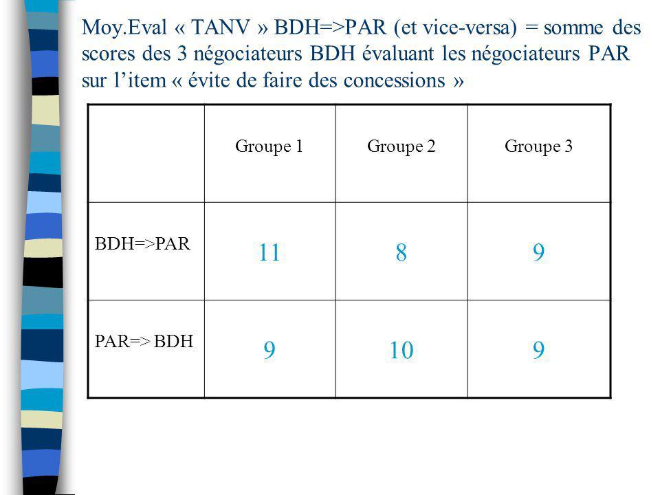 Moy.Eval « TANV » BDH=>PAR (et vice-versa) = somme des scores des 3 négociateurs BDH évaluant les négociateurs PAR sur litem « évite de faire des conc