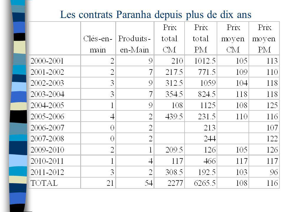 Les contrats Paranha depuis plus de dix ans
