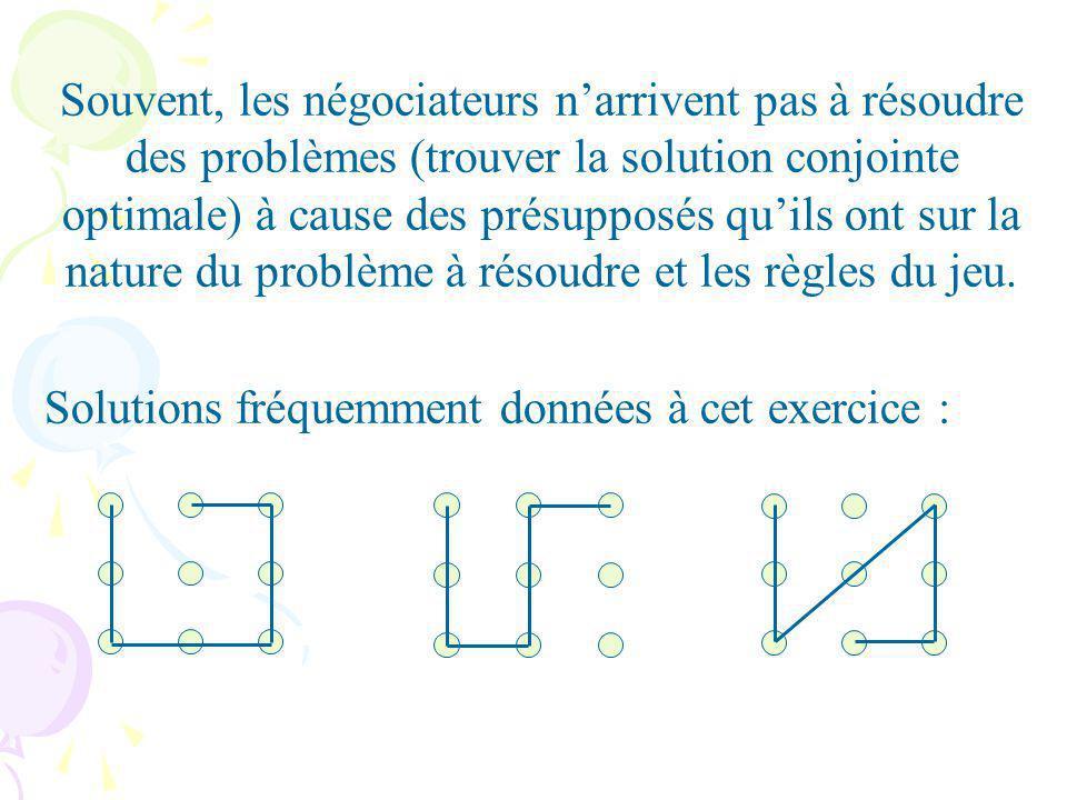 Souvent, les négociateurs narrivent pas à résoudre des problèmes (trouver la solution conjointe optimale) à cause des présupposés quils ont sur la nature du problème à résoudre et les règles du jeu.