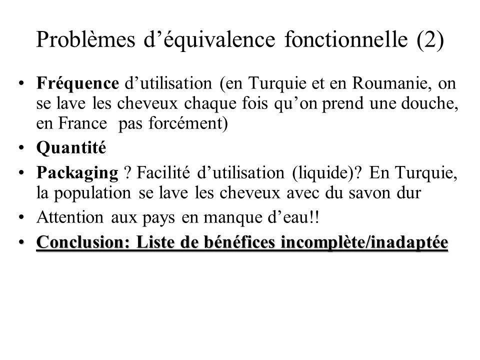 Problèmes déquivalence fonctionnelle (2) Fréquence dutilisation (en Turquie et en Roumanie, on se lave les cheveux chaque fois quon prend une douche, en France pas forcément) Quantité Packaging .