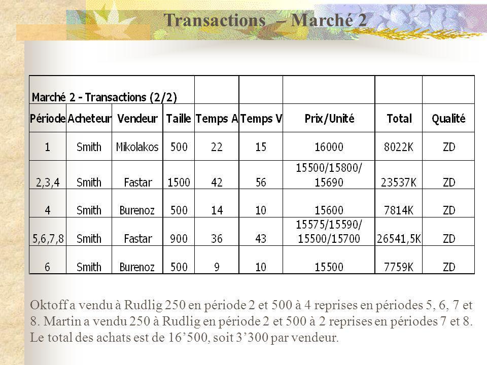 Oktoff a vendu à Rudlig 250 en période 2 et 500 à 4 reprises en périodes 5, 6, 7 et 8.