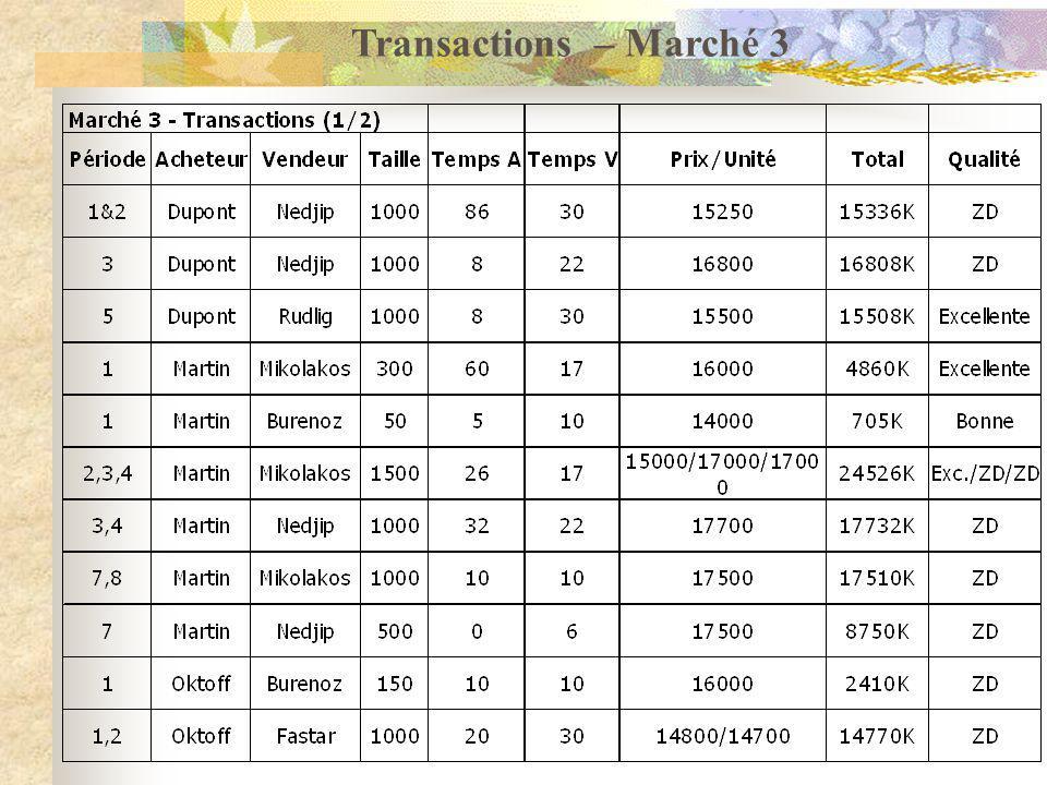 Transactions – Marché 3