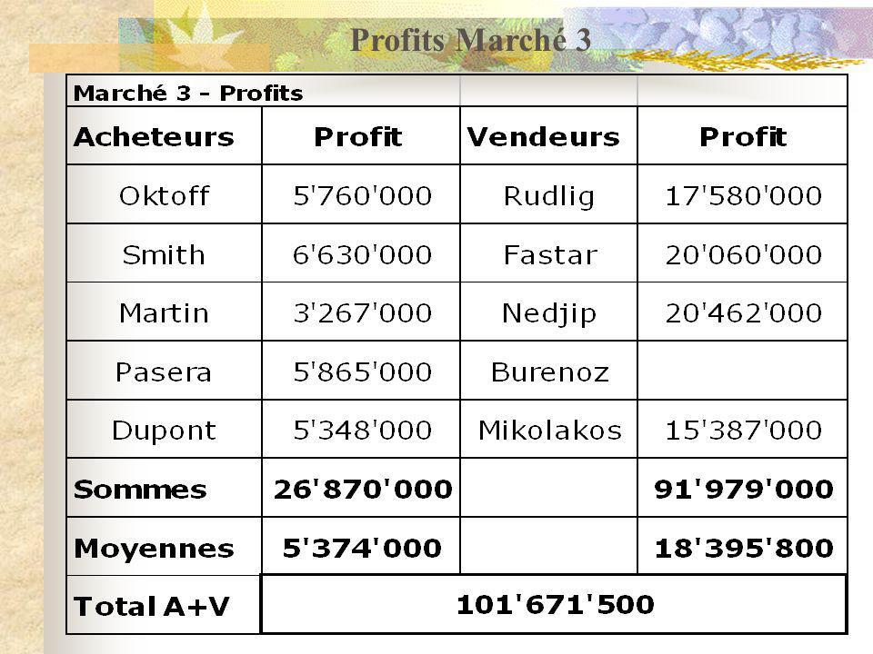 Profits Marché 3