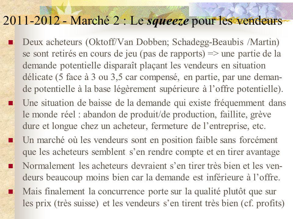 2011-2012 - Marché 2 : Le squeeze pour les vendeurs Deux acheteurs (Oktoff/Van Dobben; Schadegg-Beaubis /Martin) se sont retirés en cours de jeu (pas de rapports) => une partie de la demande potentielle disparaît plaçant les vendeurs en situation délicate (5 face à 3 ou 3,5 car compensé, en partie, par une deman- de potentielle à la base légèrement supérieure à loffre potentielle).
