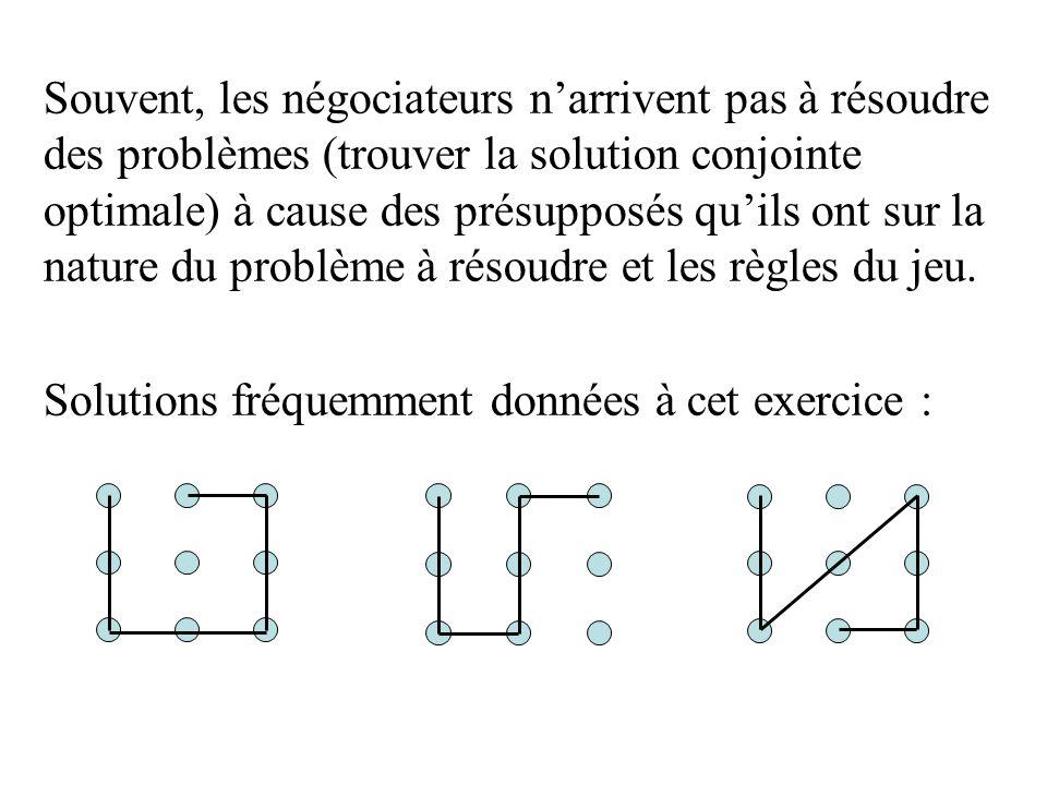Souvent, les négociateurs narrivent pas à résoudre des problèmes (trouver la solution conjointe optimale) à cause des présupposés quils ont sur la nat
