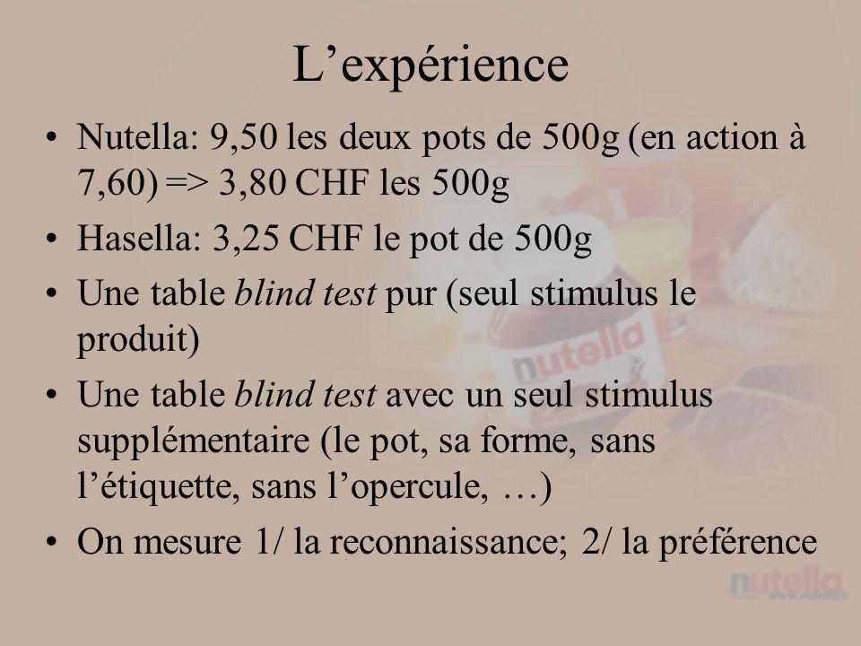 Lexpérience Nutella: 9,50 les deux pots de 500g (en action à 7,60) => 3,80 CHF les 500g Hasella: 3,25 CHF le pot de 500g Une table blind test pur (seul stimulus le produit) Une table blind test avec un seul stimulus supplémentaire (le pot, sa forme, sans létiquette, sans lopercule, …) On mesure 1/ la reconnaissance; 2/ la préférence