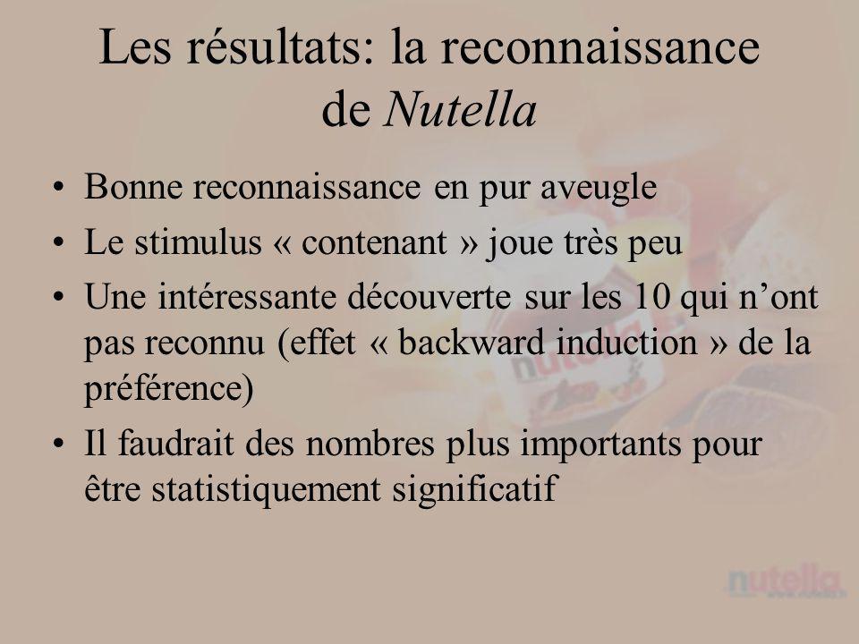 Les résultats: la reconnaissance de Nutella Bonne reconnaissance en pur aveugle Le stimulus « contenant » joue très peu Une intéressante découverte sur les 10 qui nont pas reconnu (effet « backward induction » de la préférence) Il faudrait des nombres plus importants pour être statistiquement significatif