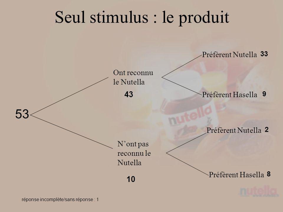 Seul stimulus : le produit 53 Ont reconnu le Nutella Nont pas reconnu le Nutella Préfèrent Nutella Préfèrent Hasella Préfèrent Nutella Préfèrent Hasella 43 10 33 9 2 8 réponse incomplète/sans réponse : 1