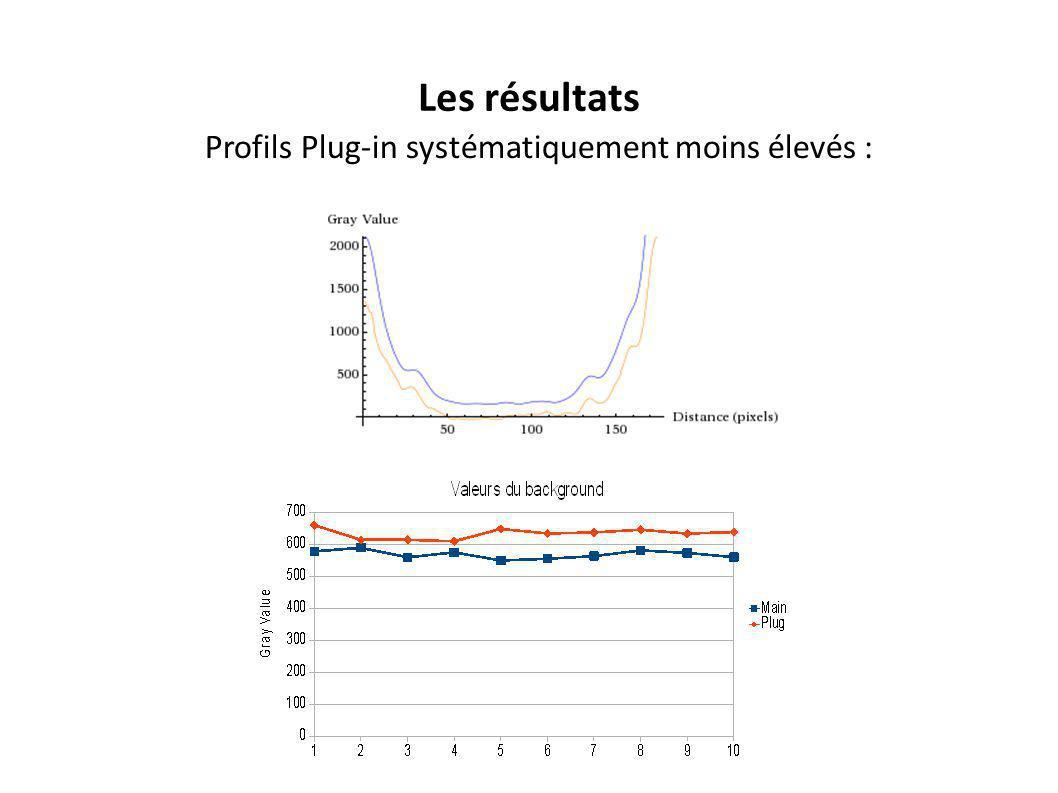 Les résultats Profils Plug-in systématiquement moins élevés :