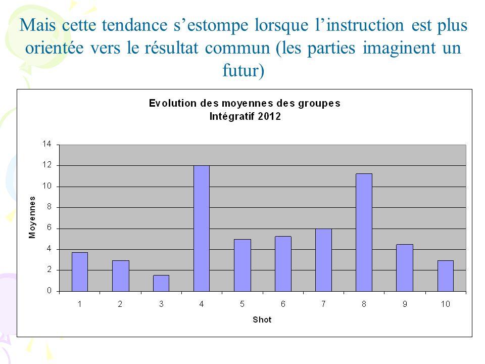 Mais cette tendance sestompe lorsque linstruction est plus orientée vers le résultat commun (les parties imaginent un futur)